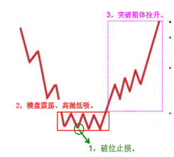 9月17号股票高手训练营第一讲《区间交易解套法》|机智软件