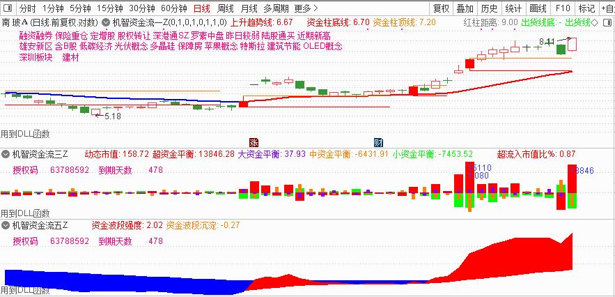 11月19号机智资金流|炒股票行情软件下载