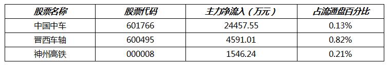1月20号机智软件 1月14日主力资金净买入前三的股票,股民看看有没有你的票