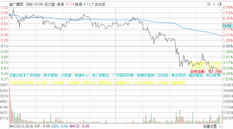 6月3号机智资金流:为什么高位股加速后会引发闪崩现象?