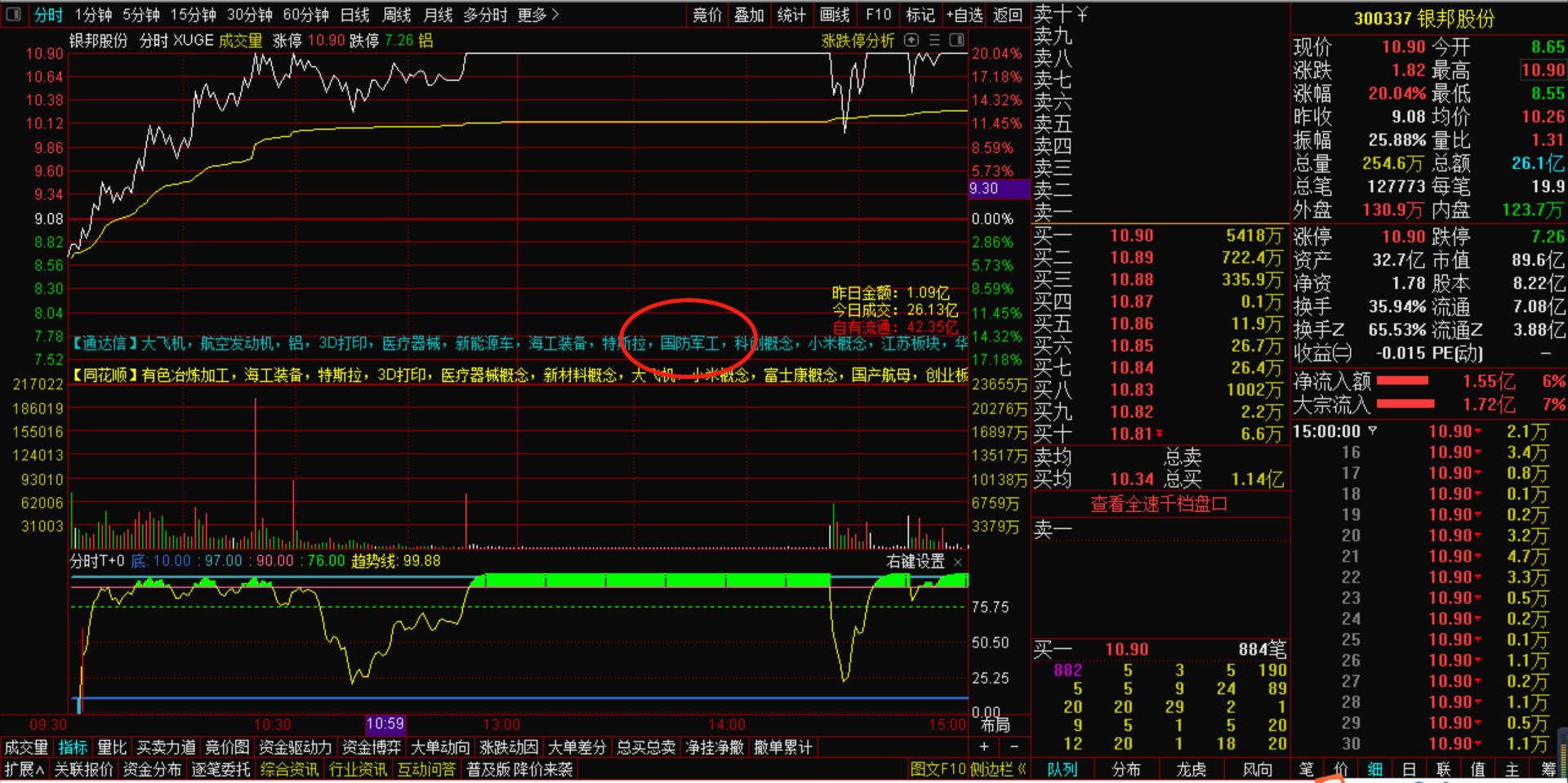 9月10号机智资金流|银邦股份为何能逆势大涨?