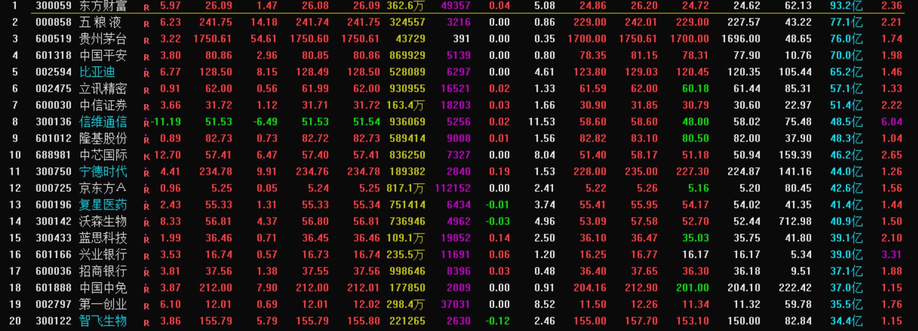 10月13号A股市场内超跌和新高的运行过程梳理!—机智资金流