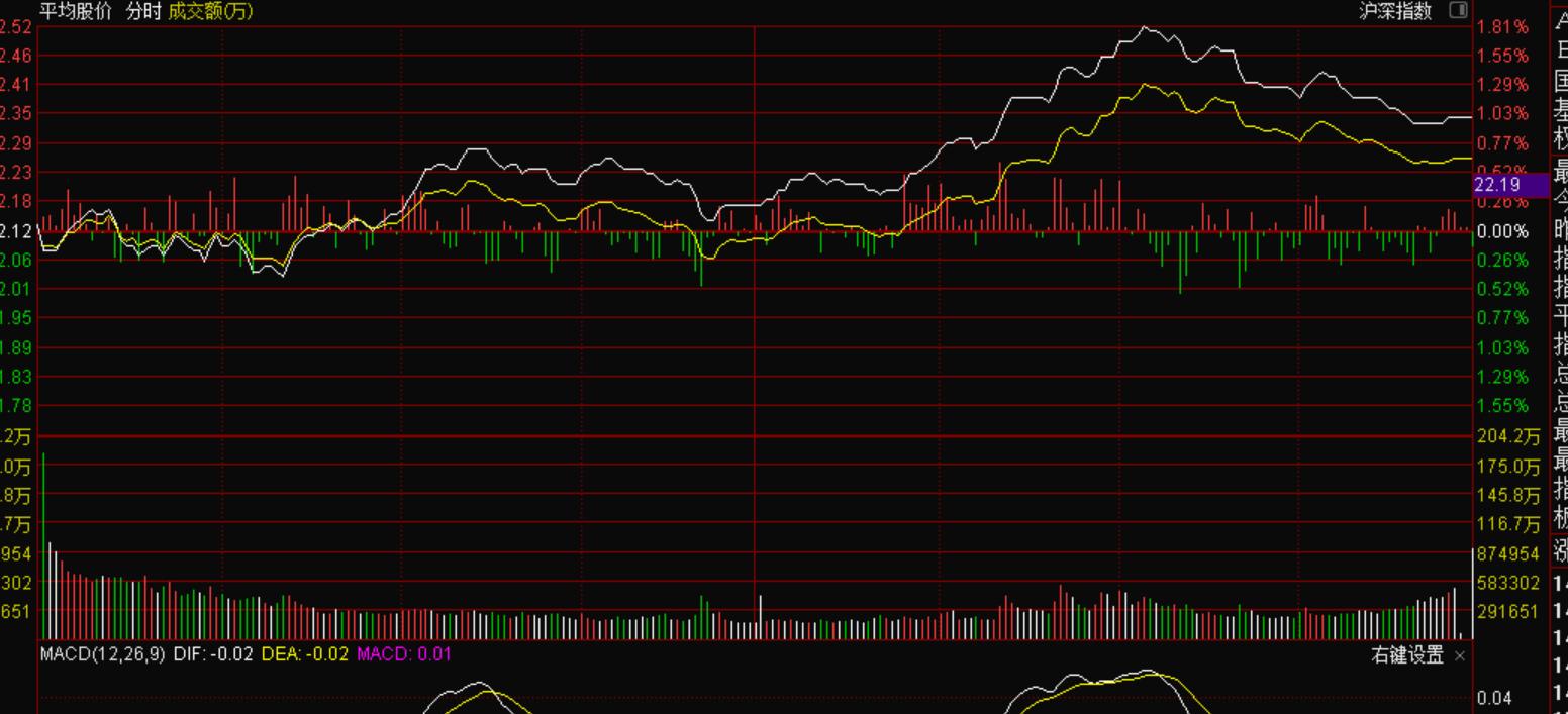 9月18号为什么今天国联证券冲高被砸呢?|机智资金流