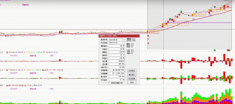 8月18号机智资金流|通过资金流指标看从5月25号到现在涨幅达到接近四倍的股,为什么涨幅会这么大呢?