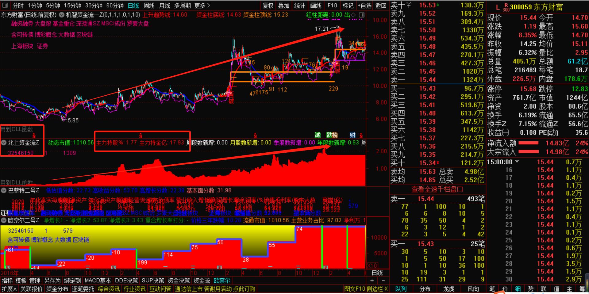 6月2号机智资金流:有没有能看股票个股外资流向的股票软件?