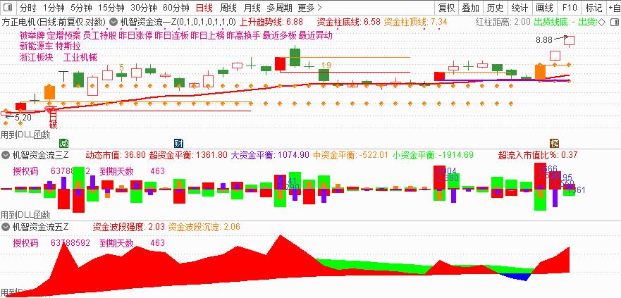 12月4号机智资金流|买股票交易软件