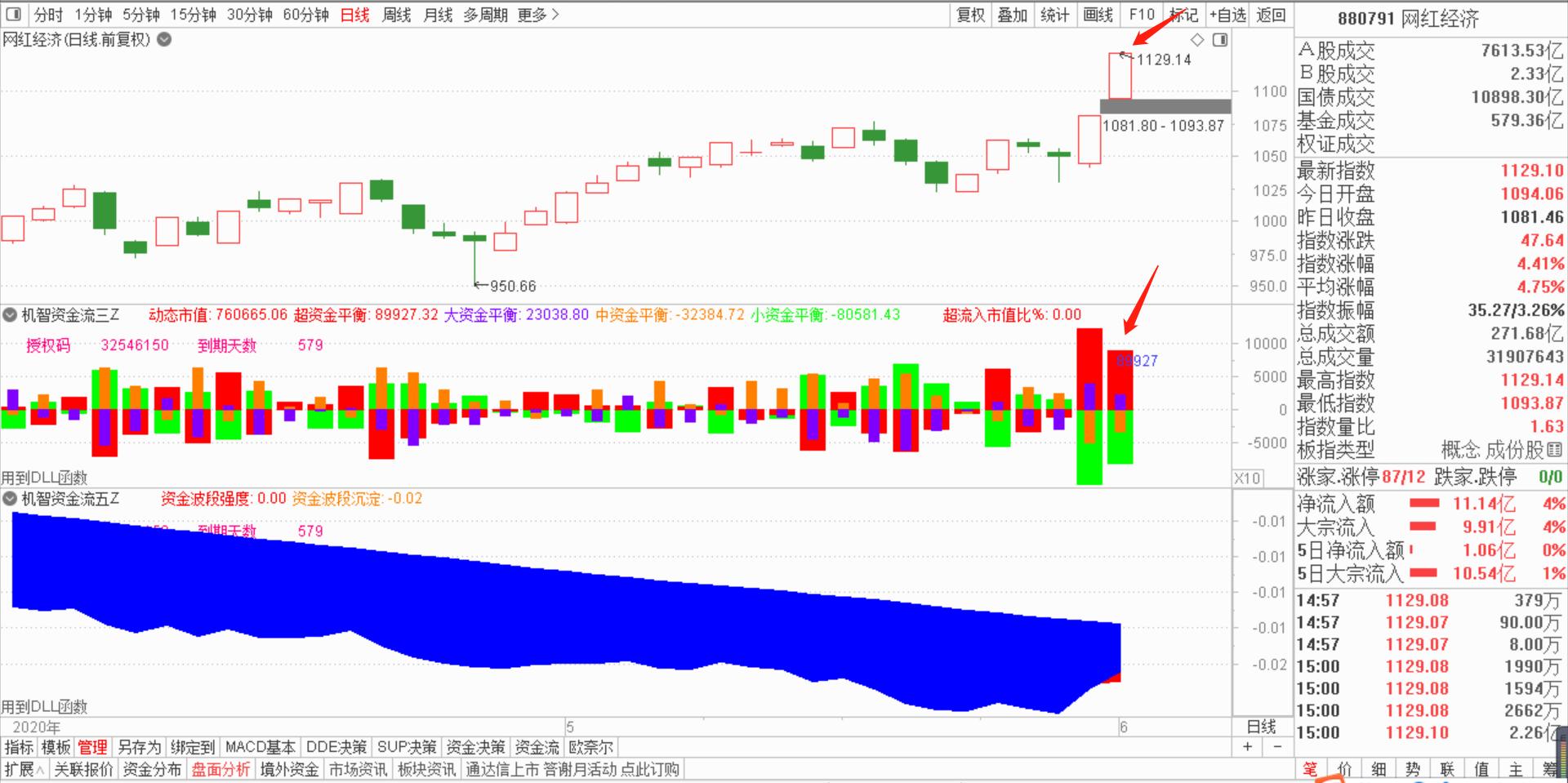 6月2号机智资金流:指数暴涨后的本质逻辑?