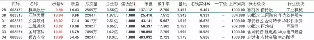 1月17号   机智复盘   沪深两市缩量震荡 人气股星期六尾盘大幅