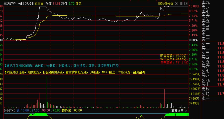 9月27号主力资金大幅堵死东方证券的逻辑,以及背后的关联性!—机智资金流