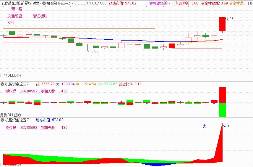 1月6号机智软件|股票交易软件下载排名