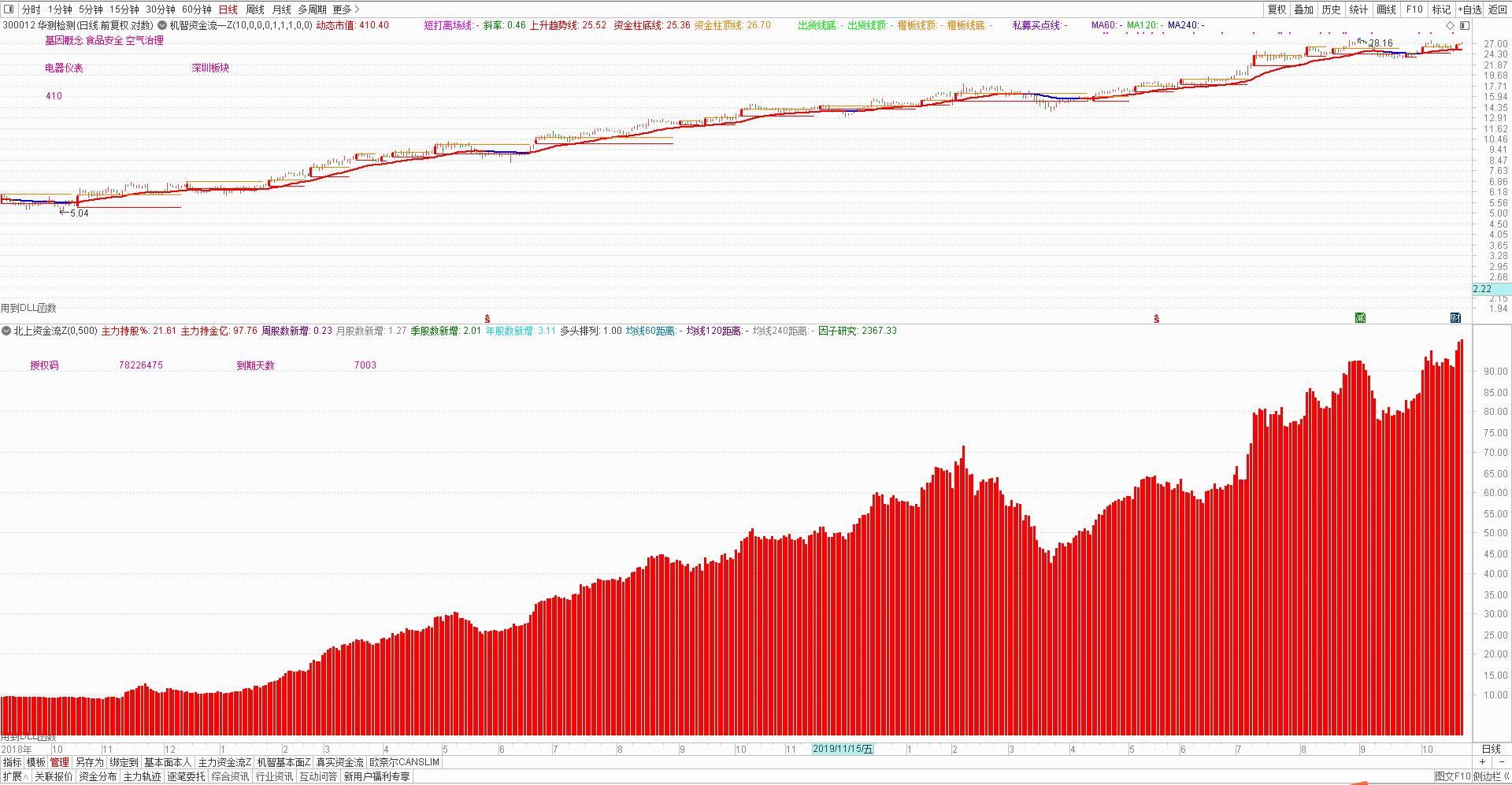 1月18号机智资金流|哪个手机股票软件好?