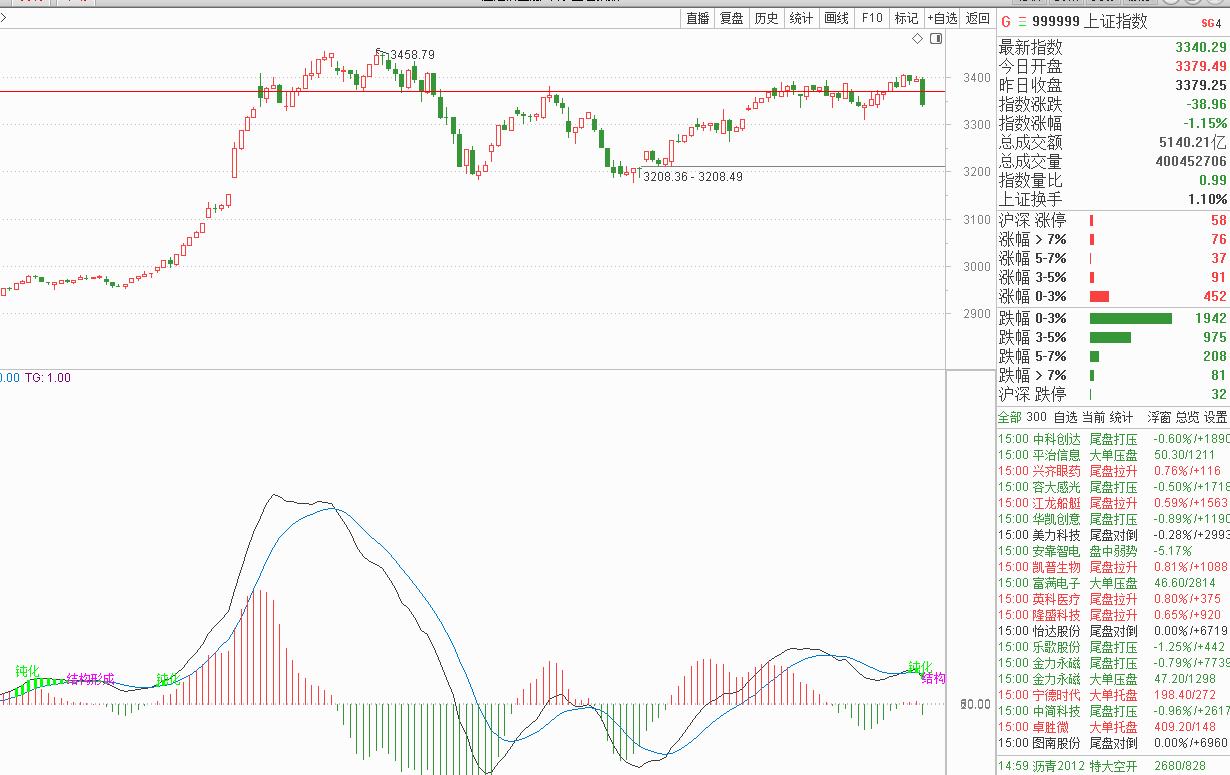 8月13号机智资金流|通过资金流向指标看三大指数尾盘跳水,北向资金反而逆势加仓