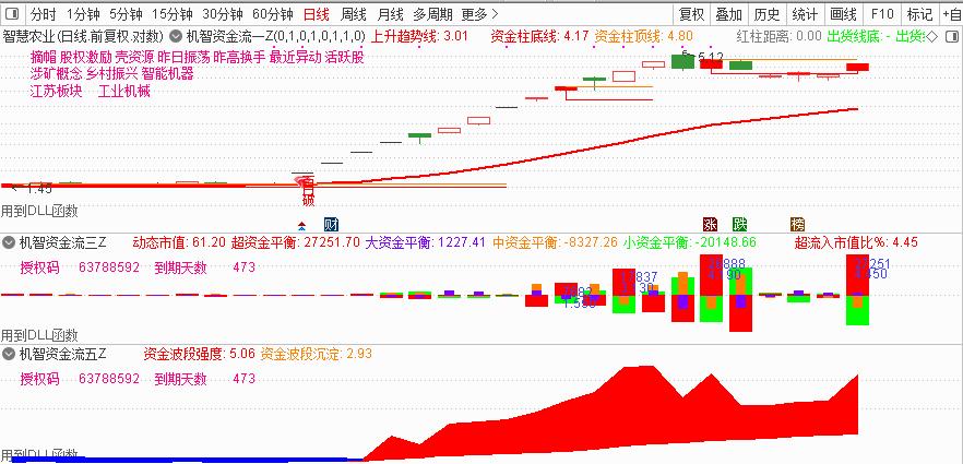 11月24号机智资金流 股票软件推荐