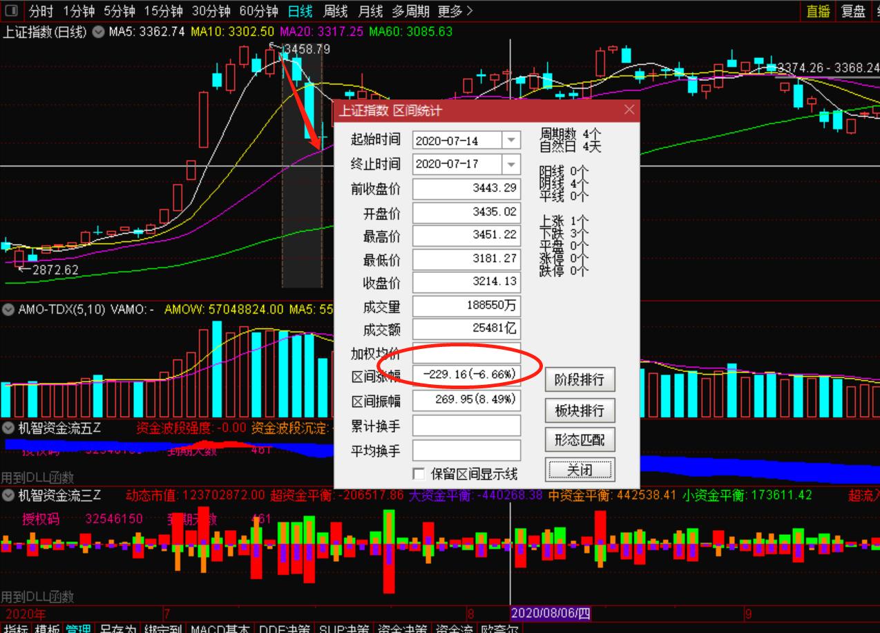 10月5号股市主力资金的流向怎么看?-机智资金流