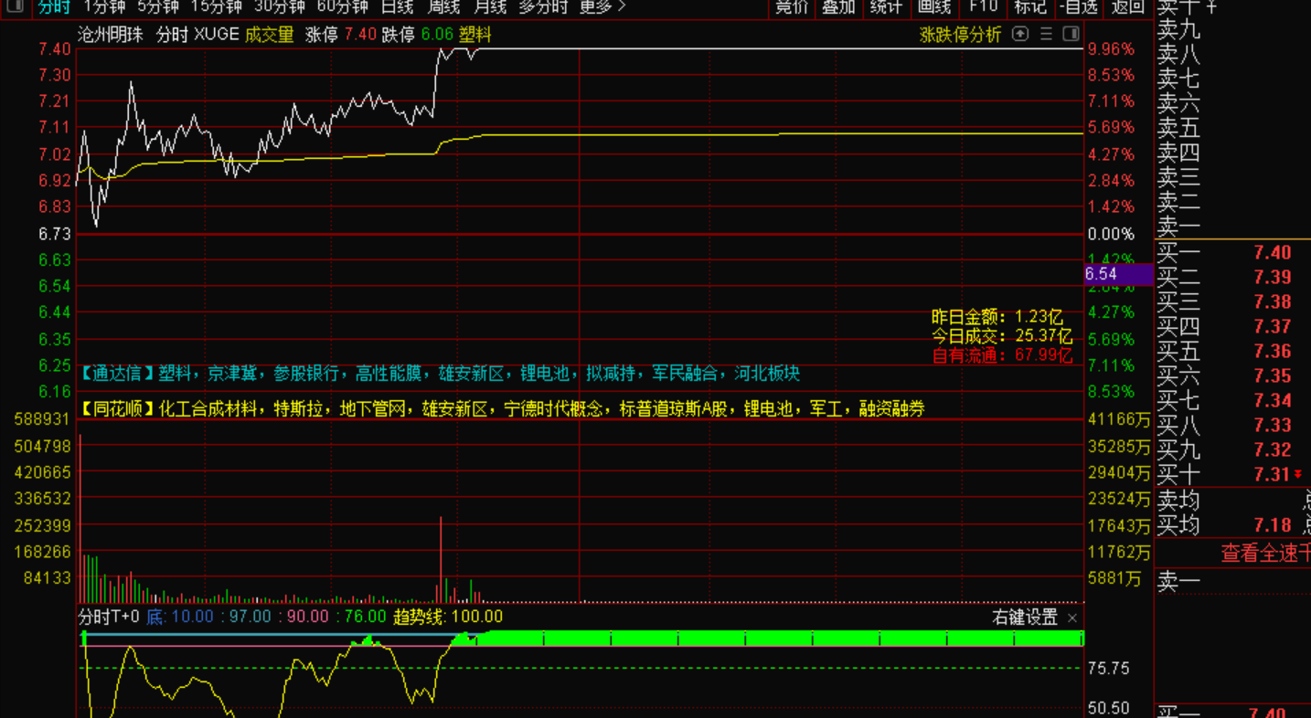 8月25号机智资金流|通过资金流系统来分析股票沧州明珠是不是下一个君正集团???