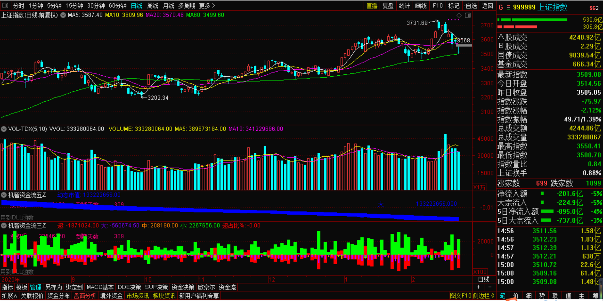 3月1号机智软件 暴跌下再度暴跌,A股市场开门后连续暴跌后续如何发展?