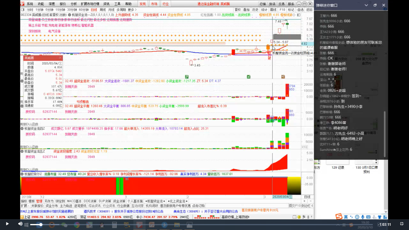 3月12号股票自动交易软件:逆势赚钱 思维很重要