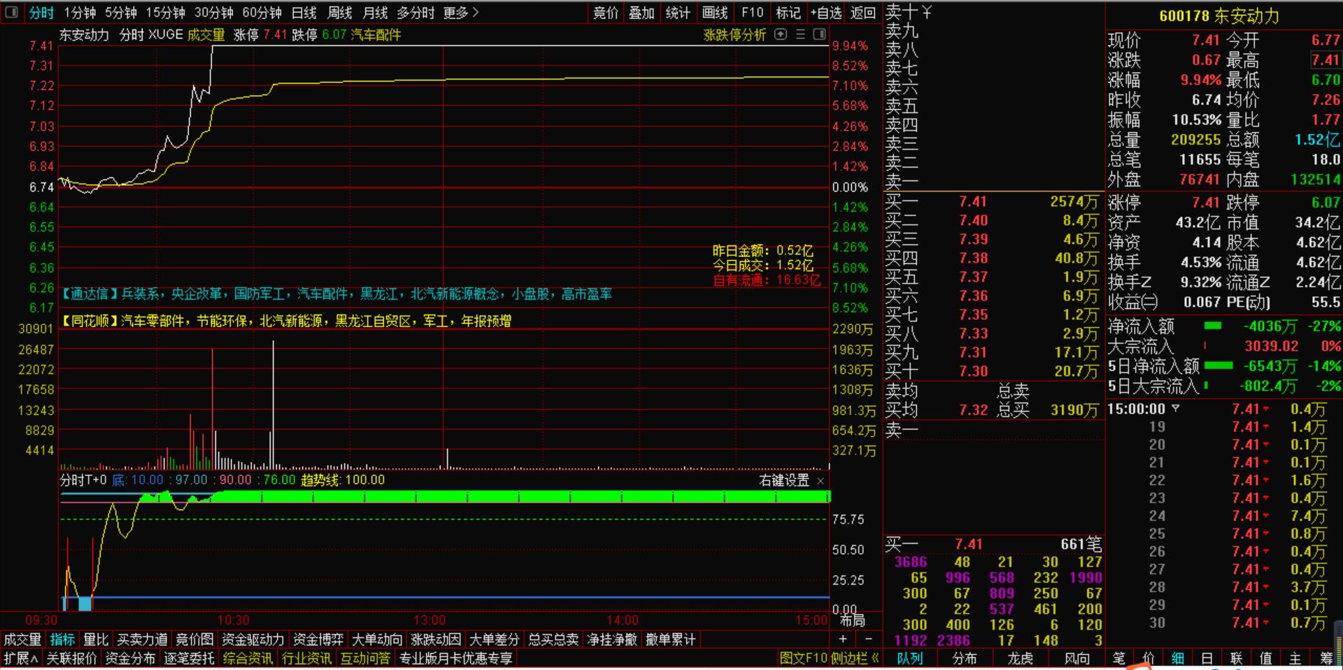 10月5号资金流出股价却上涨是怎么回事?-机智资金流