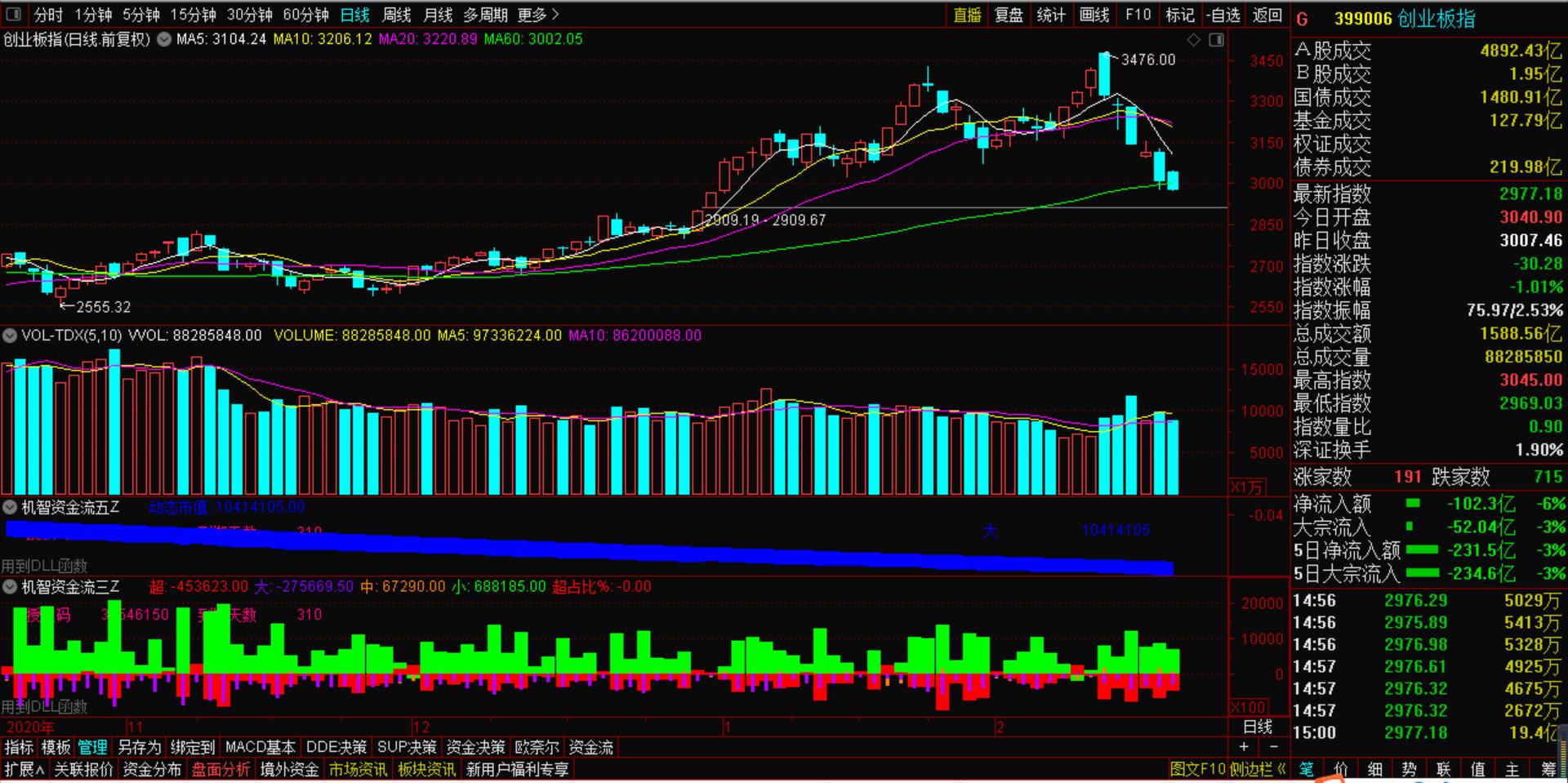 2月26号机智软件 A股市场出现反弹,但这些股的下跌反而更狠了!