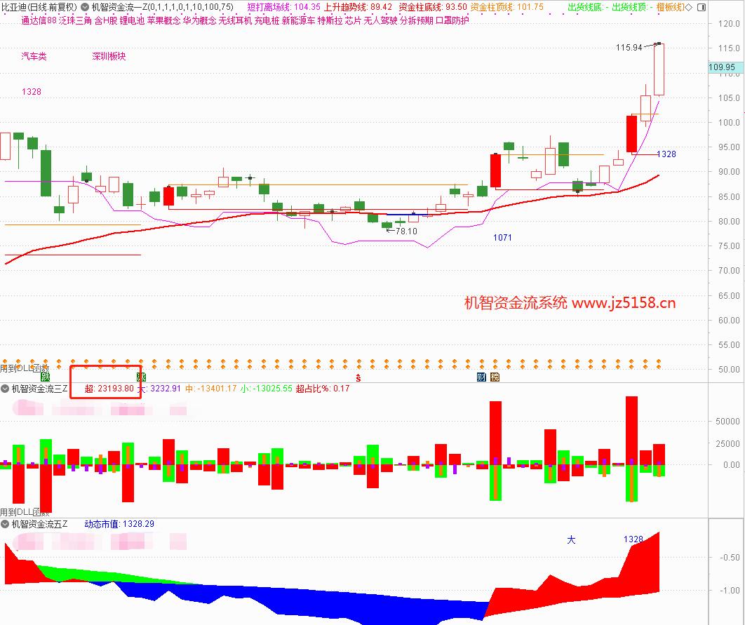 9月28号最好用的股票指标-机智资金流