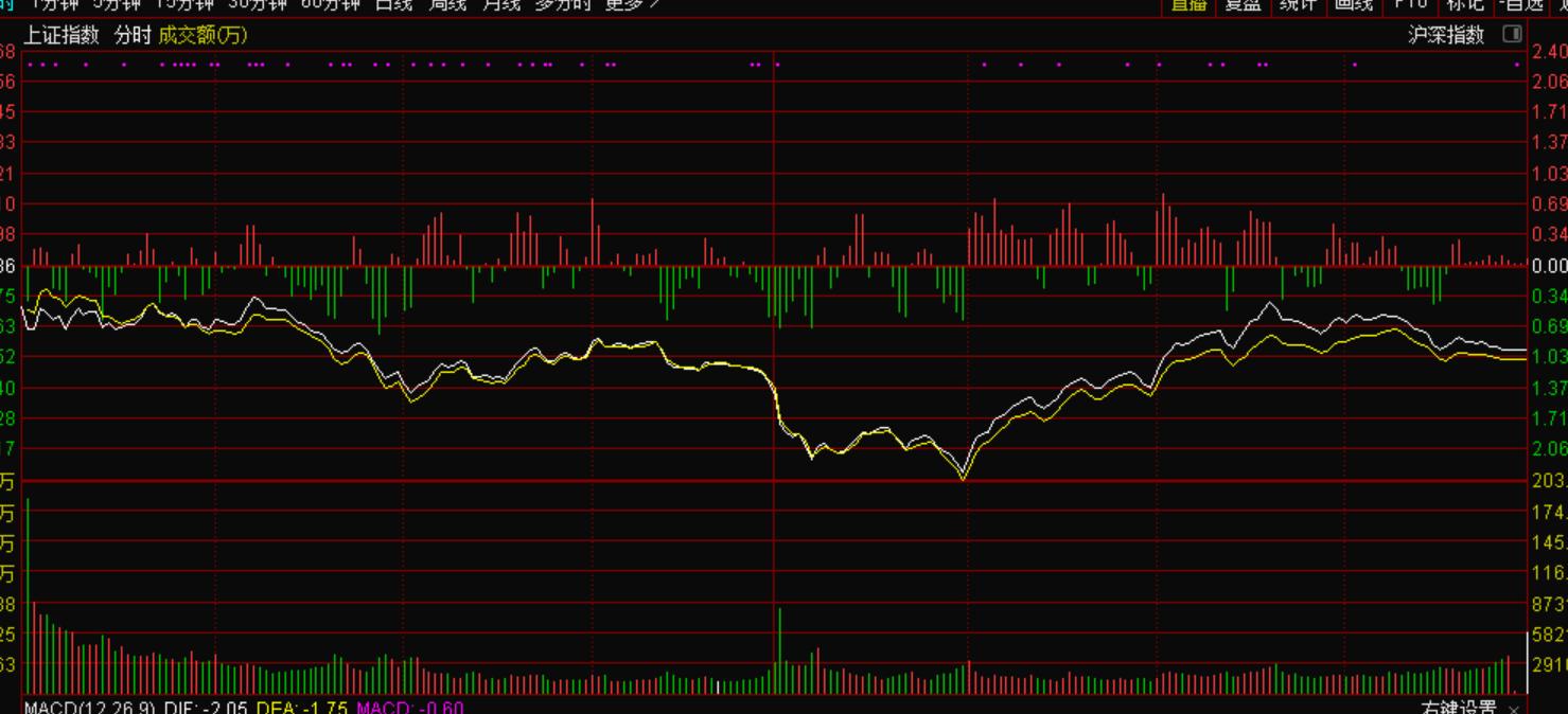 8月10号机智资金流|股市行情A股再度低开低走后深V,后续该咋看?
