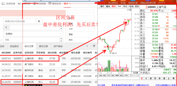 股票自动交易软件