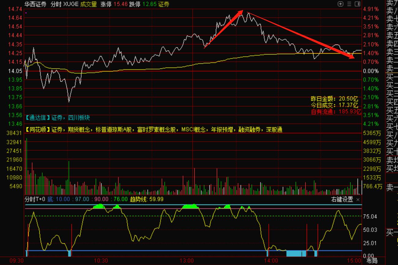 7月14号机智资金流|如何判断券商股的日内的卖点?