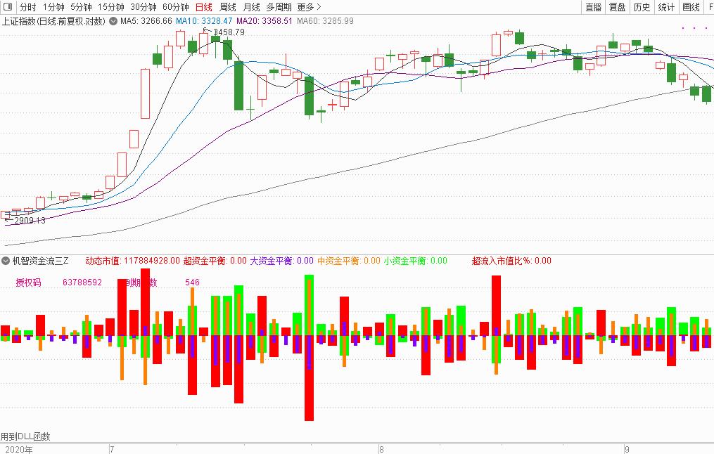 9月14号通过股票软件来分析大盘环境如此恶略,个股应该如何操作?|股票软件