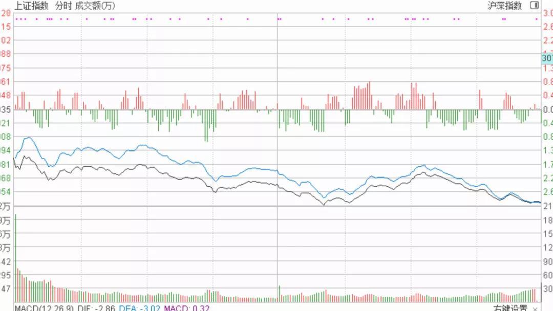 3月9号 机智复盘  外围现金融危机,A股顺势补跌做调整