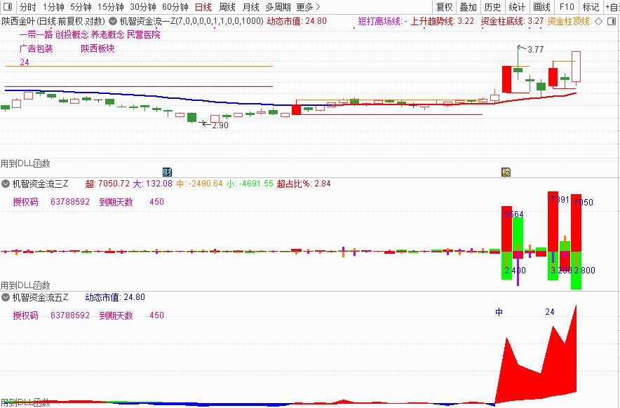 12月18号机智软件|准确的股票软件