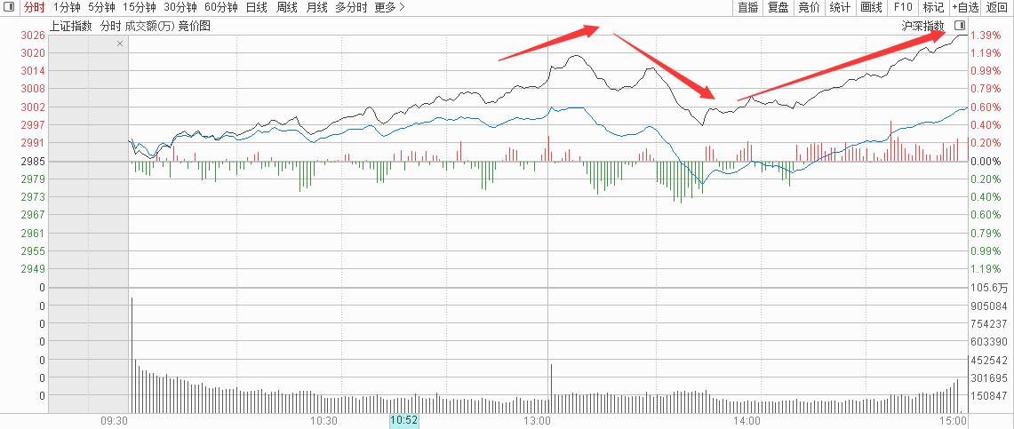 7月2号机智资金流|上证指数午后这只个股逼近跌停!原因在哪里?