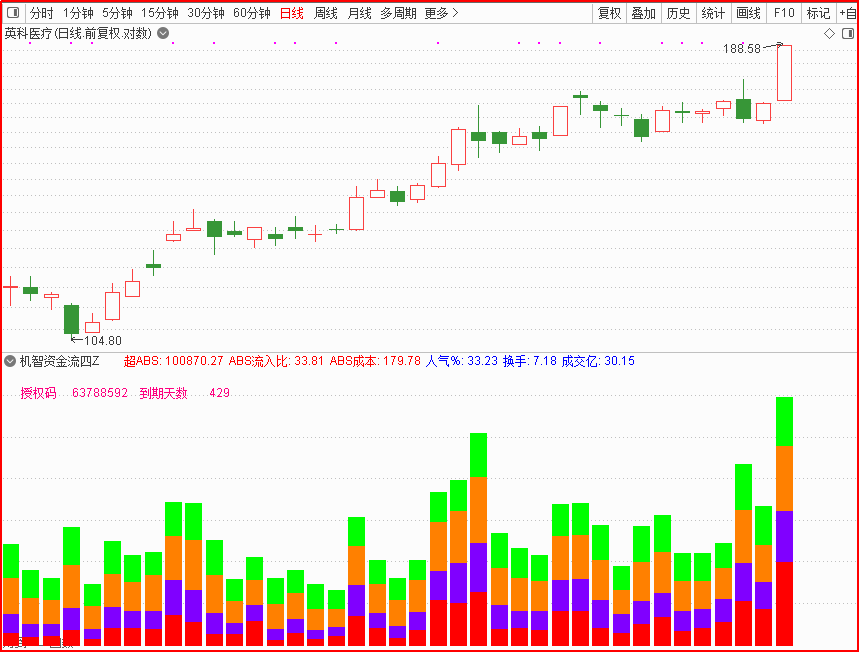5月7号股票软件中机智软件好不好?