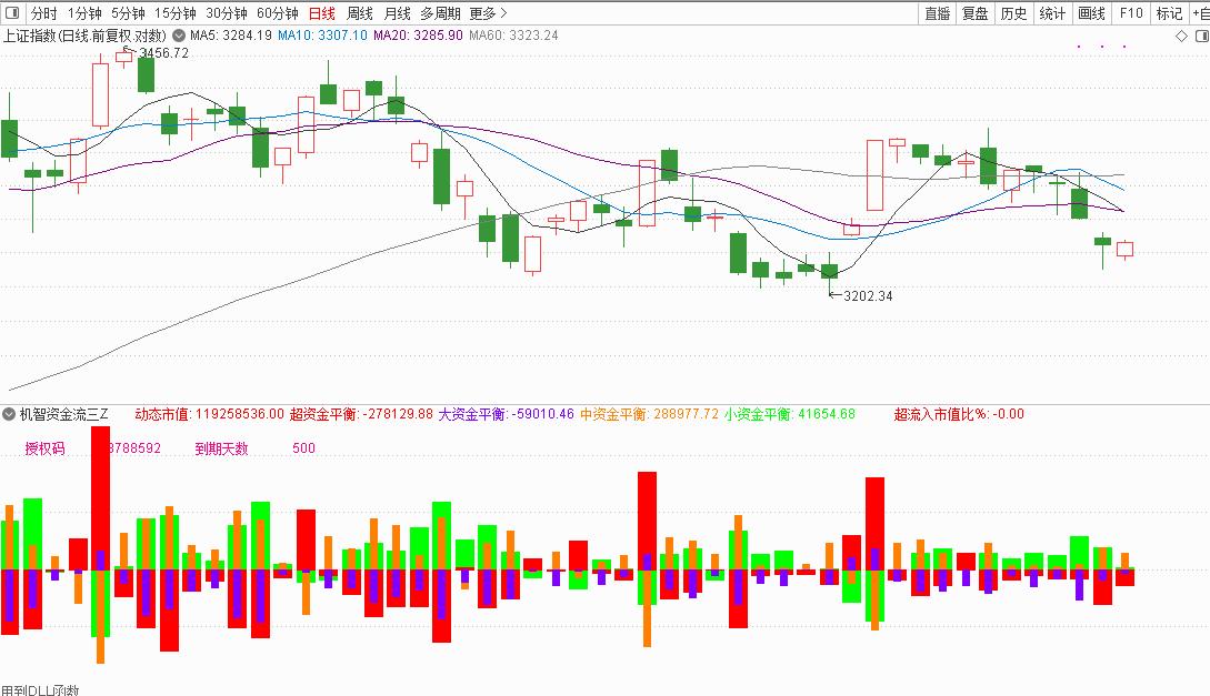 10月28号机智资金流|a股大盘资金流向图