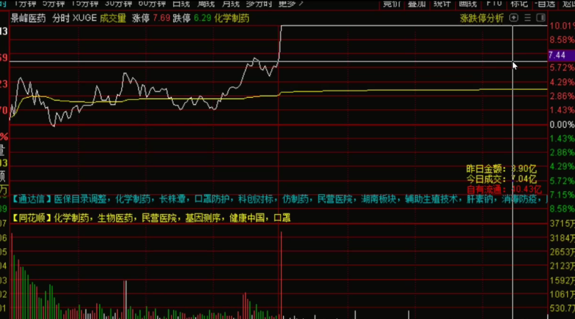 8月10号机智资金流|从资金流的角度在市场下跌时抓取牛股?
