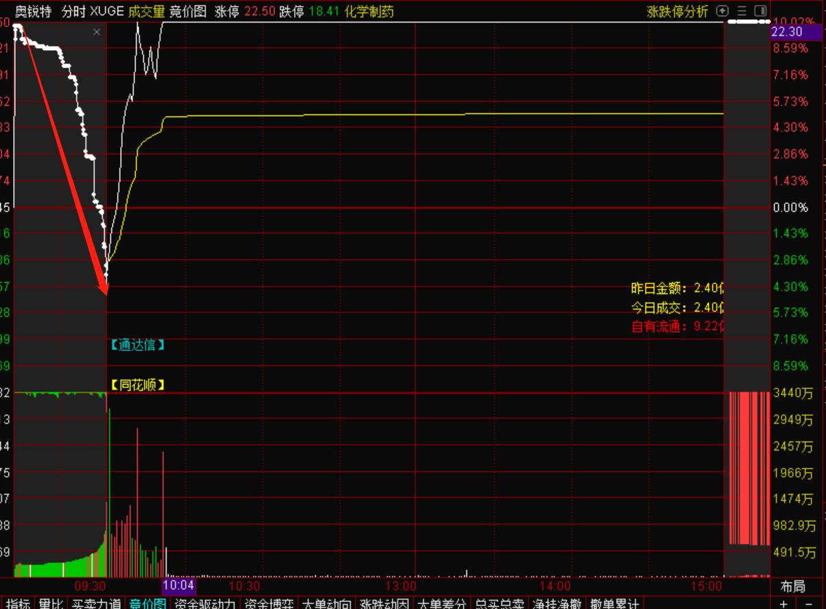 10月21号机智资金流|奥锐特成功卡位市场新高度,原因找到了!