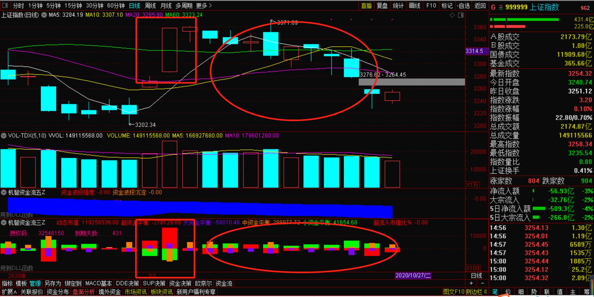 10月28号机智资金流|A股10连跌后的小阳线,何时能止跌企稳?