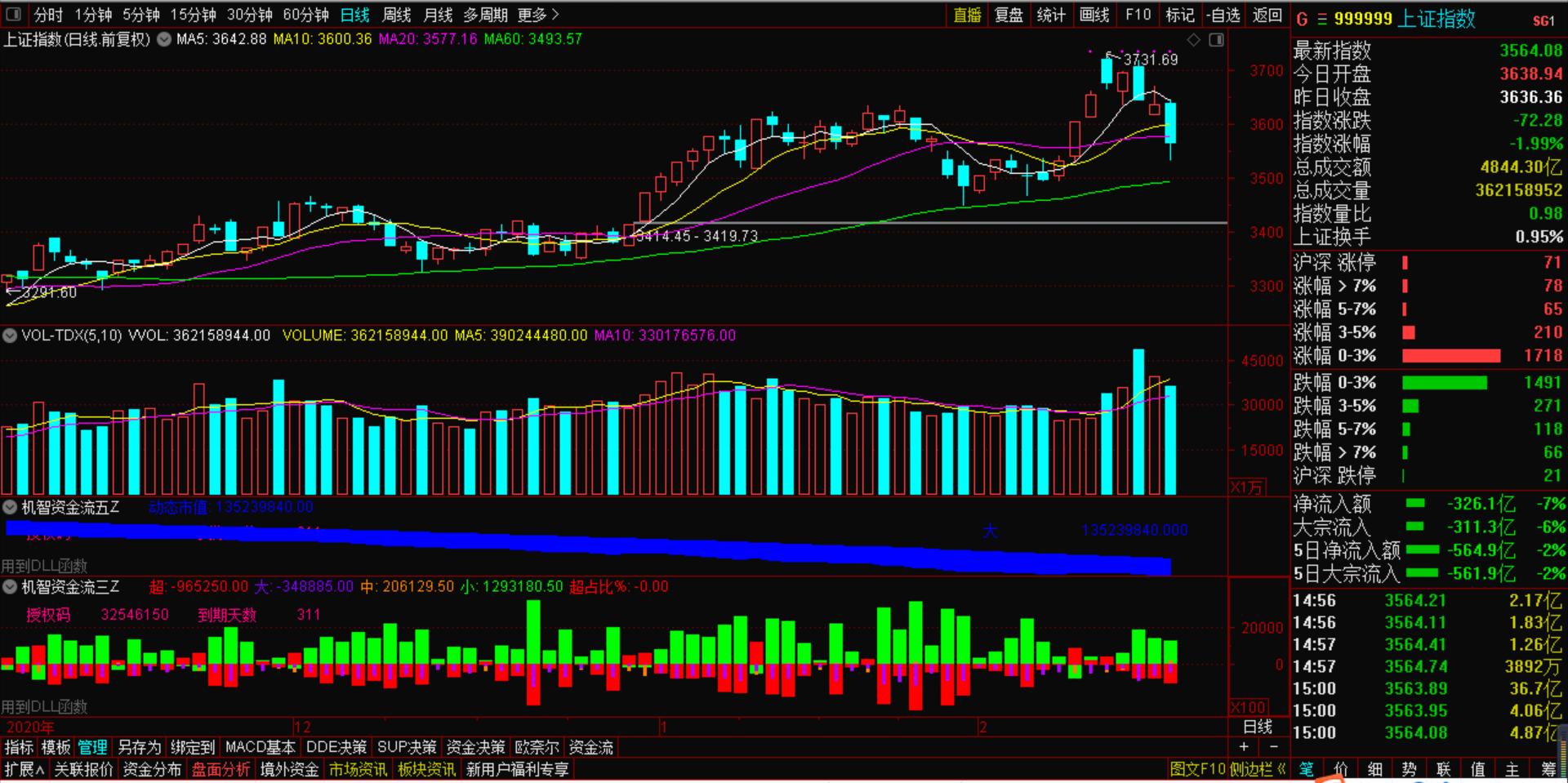 2月25号机智软件|通过股票软件行情分析,贵州茅台连续大跌,A股市场风格巨变!