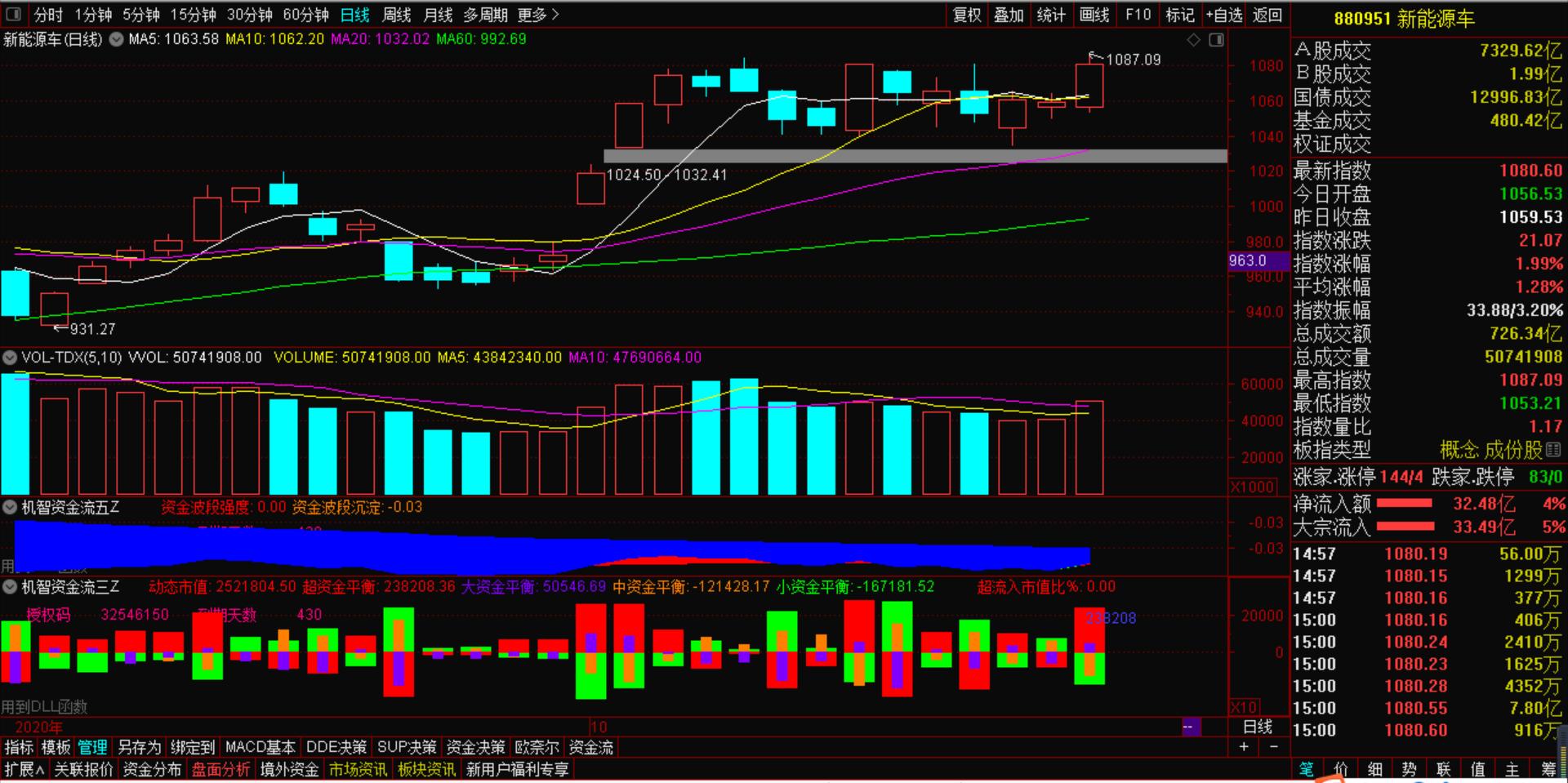 10月29号机智资金流 市场如期回暖,这个板块继续爆发!