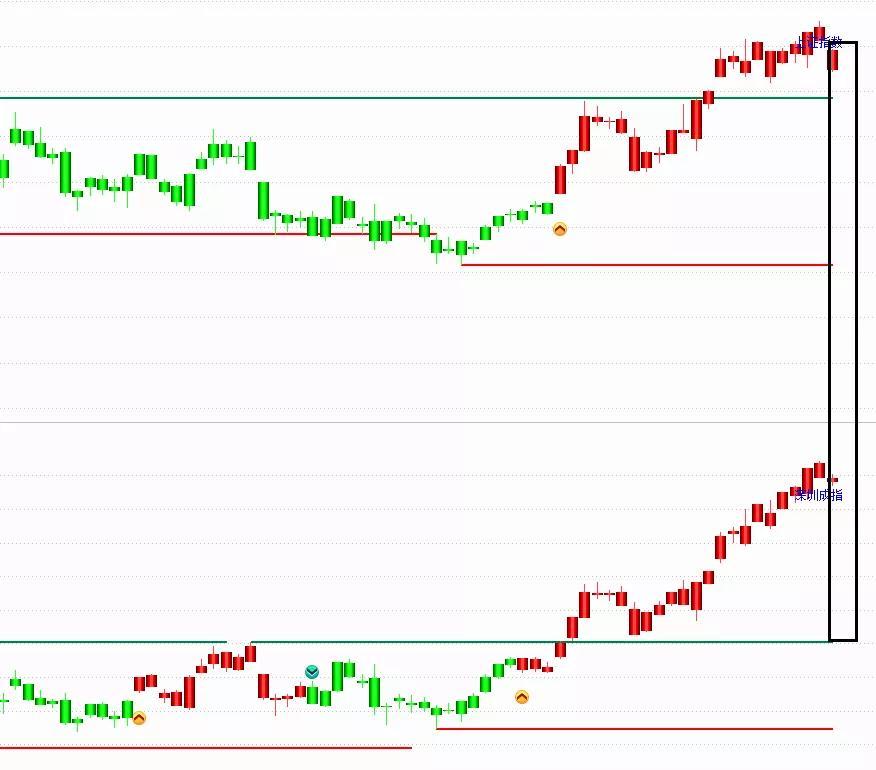 1月16号  机智复盘  大小指数分化 沪指震荡下挫跌0.5%