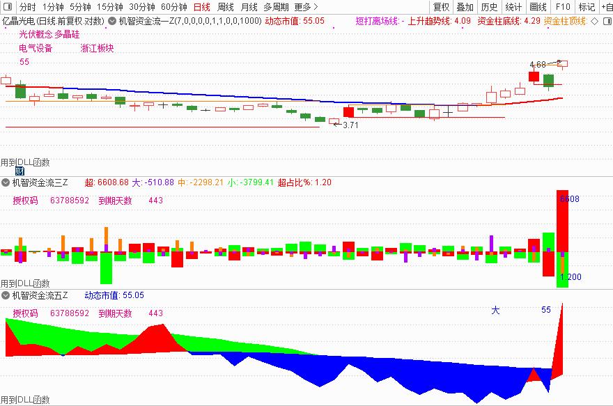 1月21号机智软件 股票短线和长线的区别?