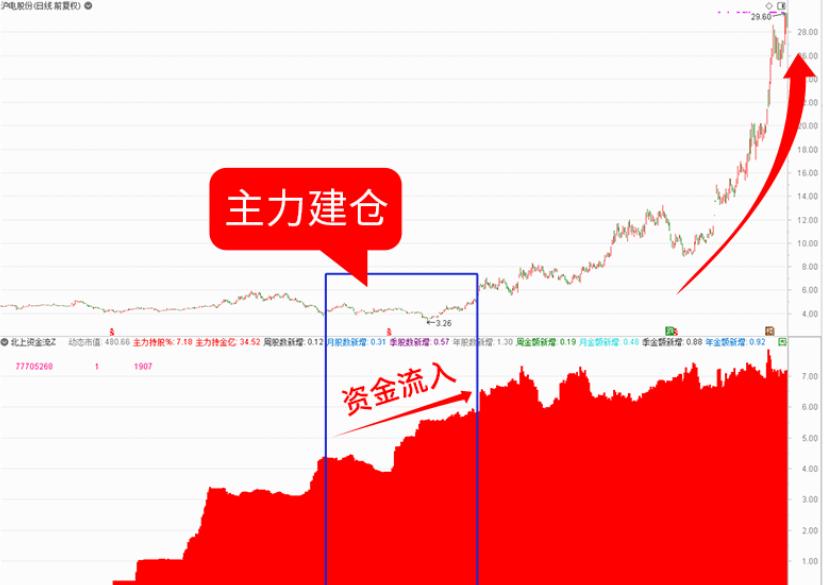 9月4号机智资金流|股票软件排行榜前十名