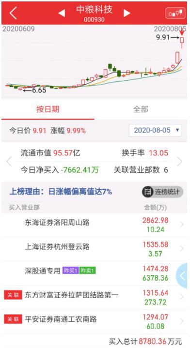 8月6号机智资金流|中粮科技——市场新龙备选预定!!!