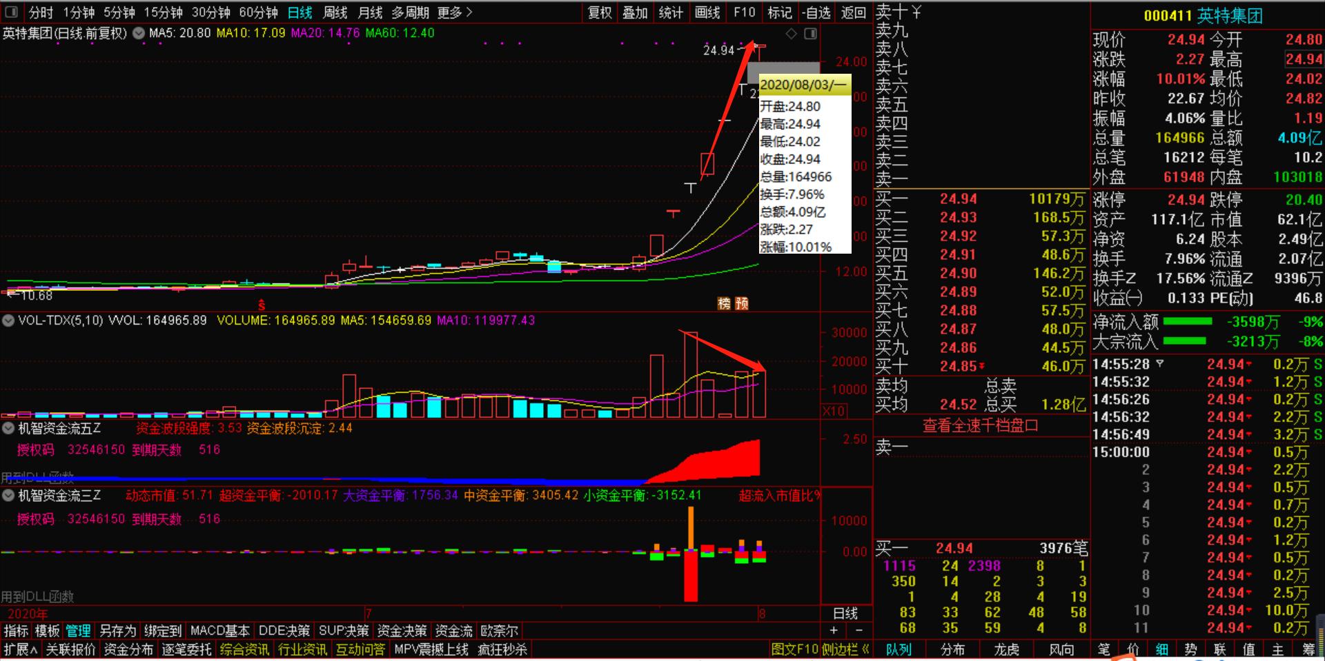 8月4号机智资金流|A股市场短线风险来临后,应该第一时间要怎么做?