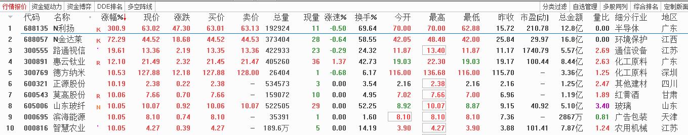 11月12号机智资金流|今日股票涨幅榜
