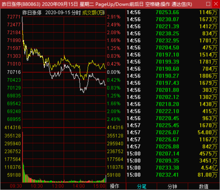 9月29号从资金流系统判断市场情绪是否衰退,亏钱效应是否到来?|机智资金流