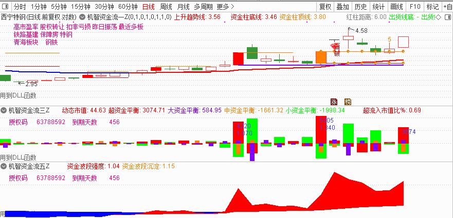 12月15号机智软件 股票分析操作软件