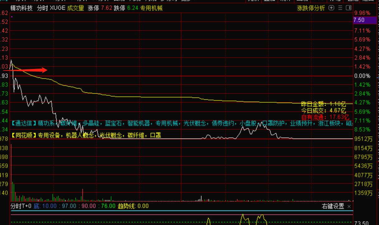 10月6号做超短线的基础卖点,以及趋势股的卖点,这么卖98%都不会错!-机智资金流