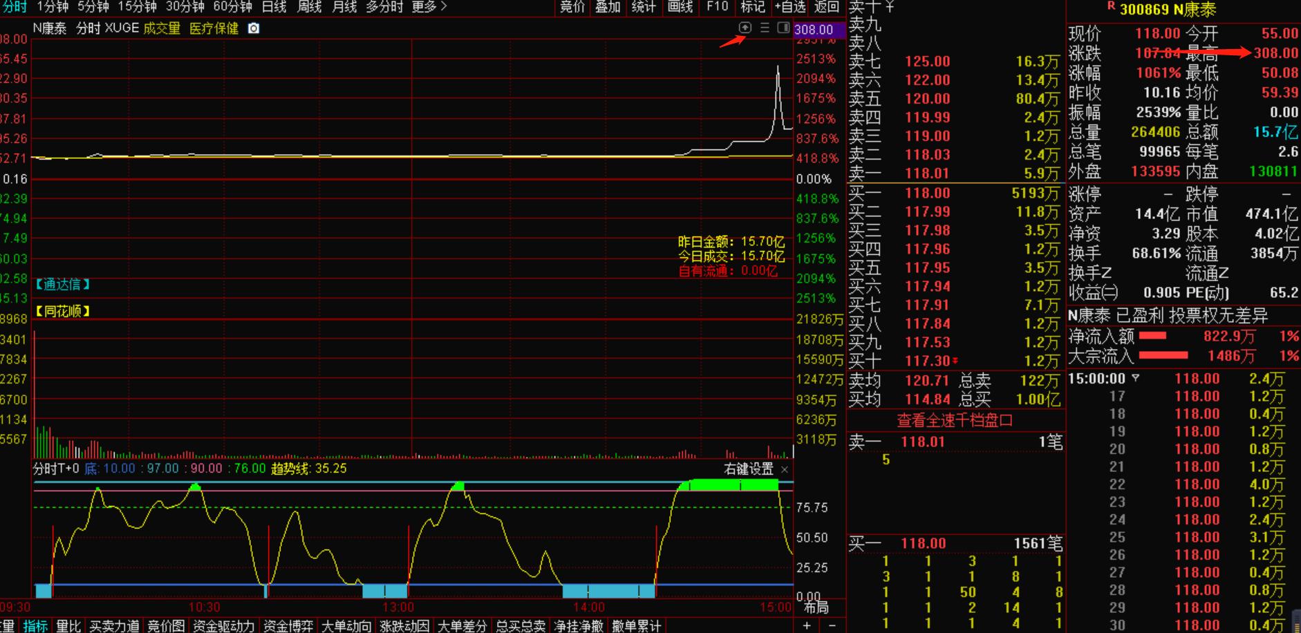 8月25号机智资金流 震惊!一天达到2931%的涨幅的股票是哪一只!