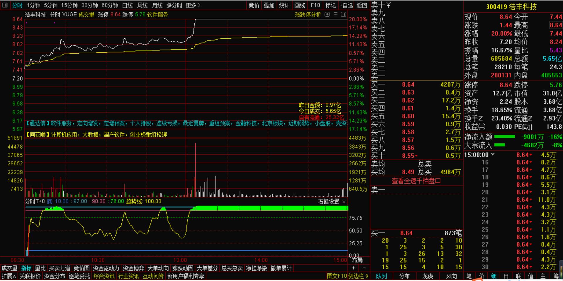 10月20号机智资金流 为什么有些个股会出现资金流出股价反而上涨的情况?