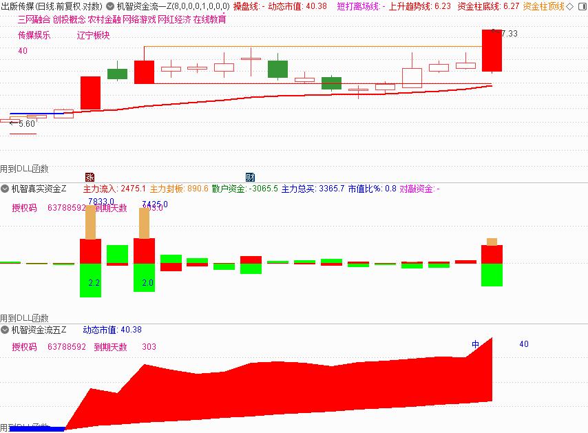 5月13号机智软件 股票软件推荐